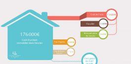Appartement a vendre : le choix entre Paris et la province